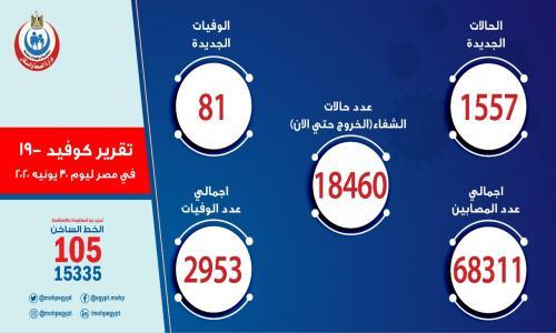 عاجل| تسجيل 1557 حالة إيجابية جديدة بكورونا.. و 81 حالة وفاة